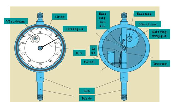 đồng hồ so là gì ?